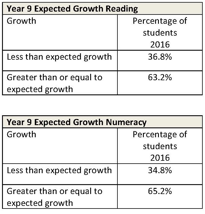 Year 9 Expected Growth Reading